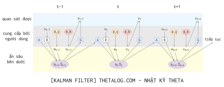 Kalman Filter và bài toán chuỗi thời gian • Lê Quang Tiến