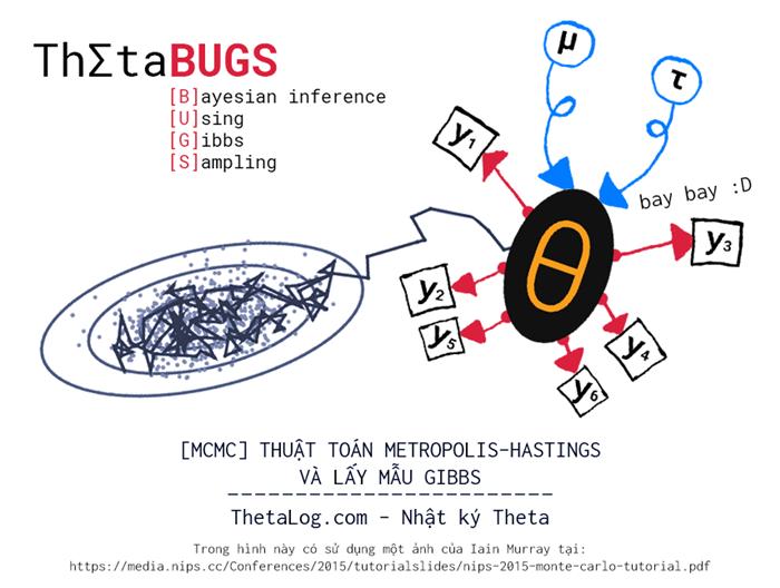 MCMC Thuật toán Metropolis–Hastings và lấy mẫu Gibbs • Lê Quang Tiến